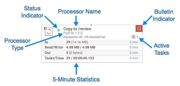 Anatomy of a Processor